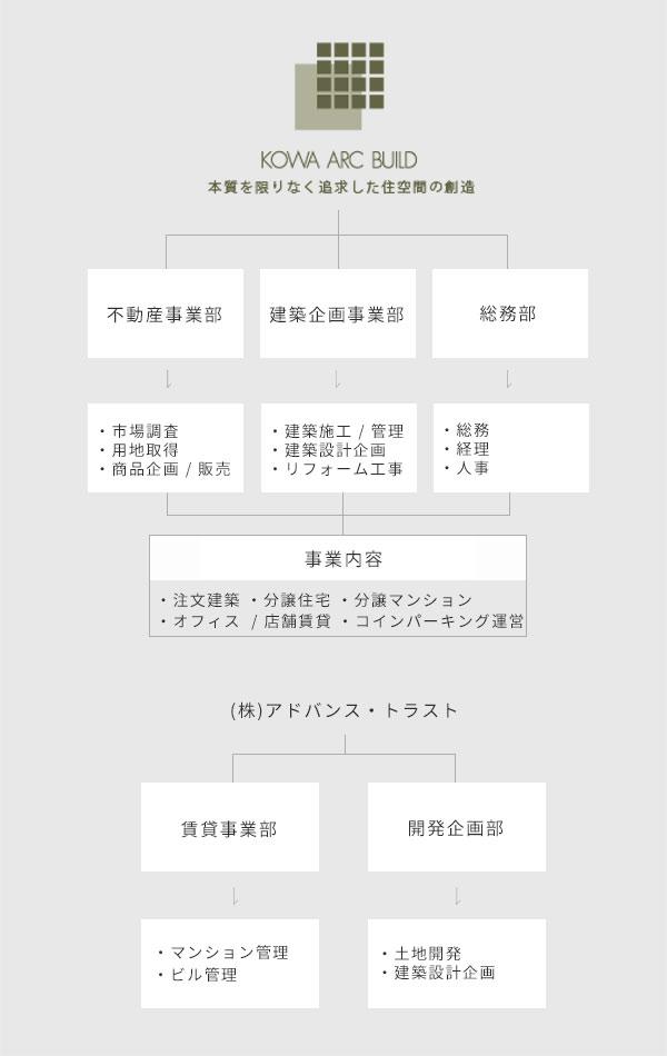 事業体制図